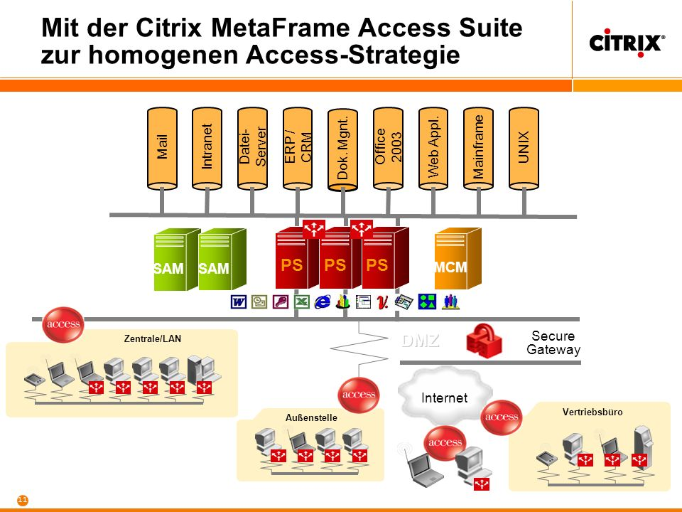 Mit der Citrix MetaFrame Access Suite zur homogenen Access-Strategie