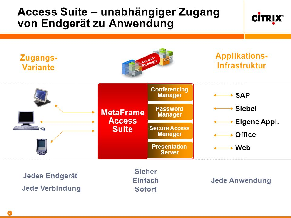 Access Suite – unabhängiger Zugang von Endgerät zu Anwendung