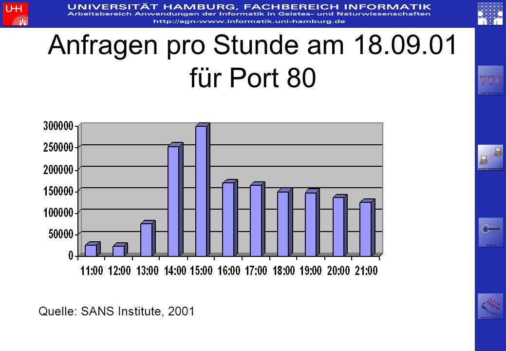Anfragen pro Stunde am 18.09.01 für Port 80