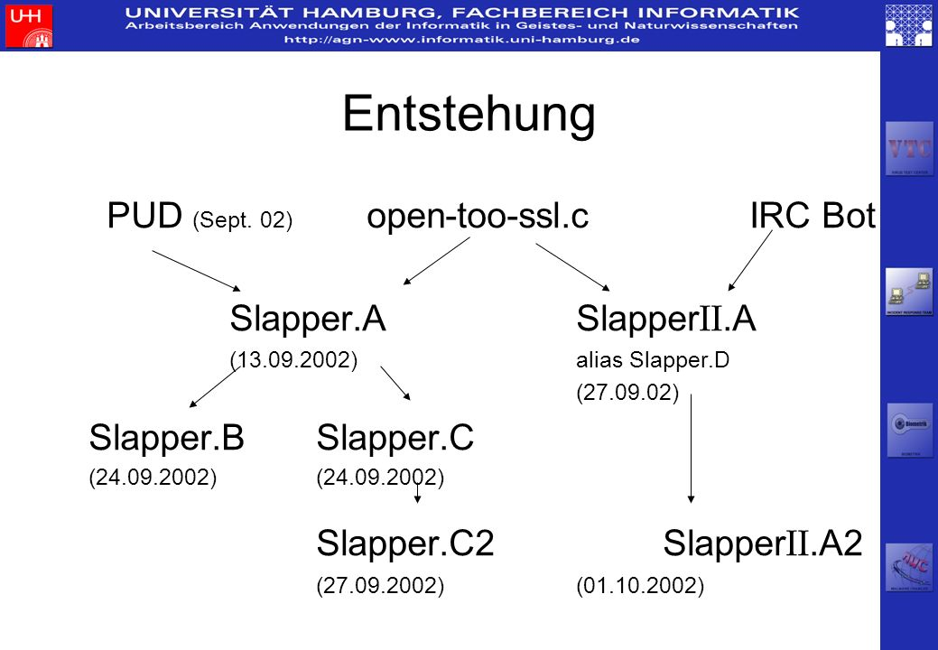 Entstehung PUD (Sept. 02) open-too-ssl.c IRC Bot Slapper.A SlapperII.A