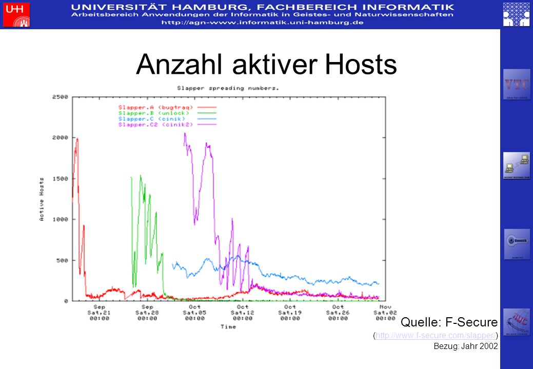 Anzahl aktiver Hosts Quelle: F-Secure