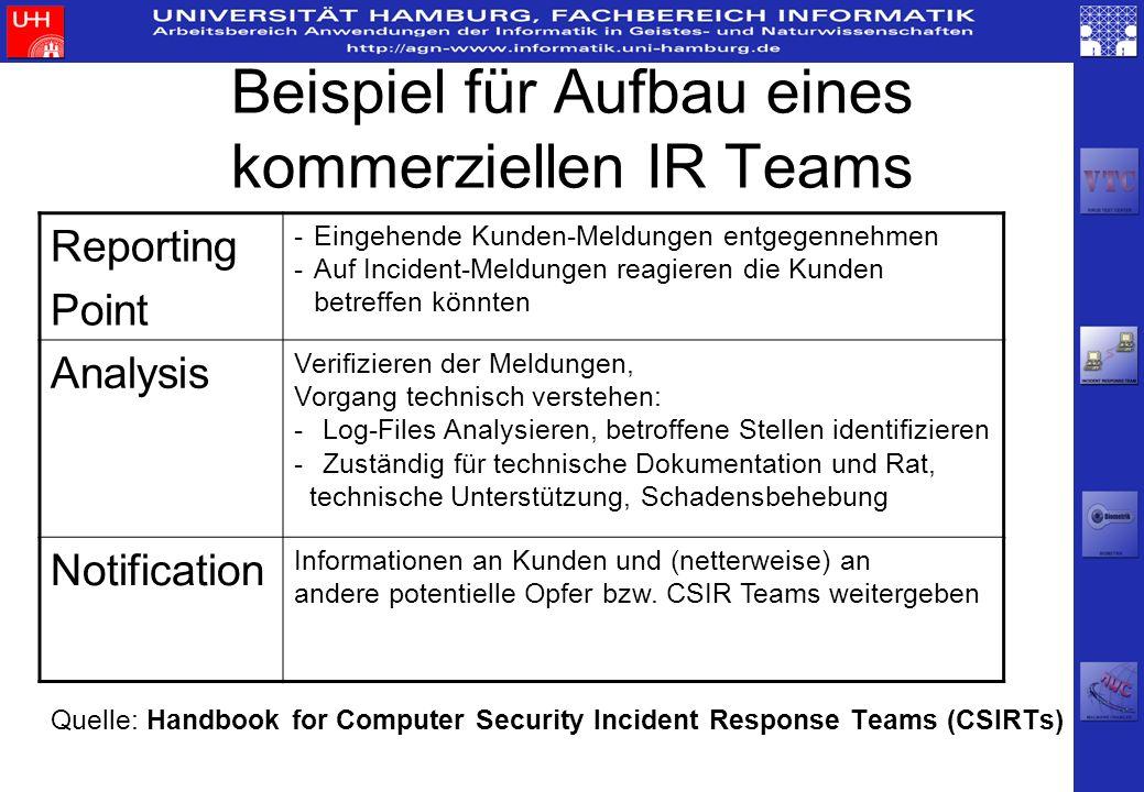 Beispiel für Aufbau eines kommerziellen IR Teams