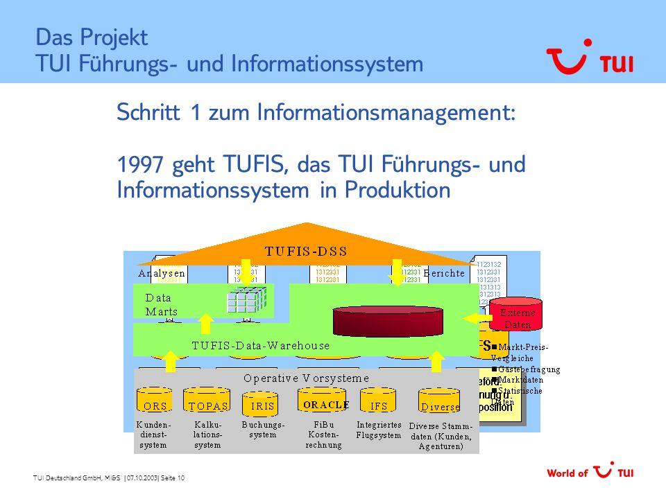 Das Projekt TUI Führungs- und Informationssystem