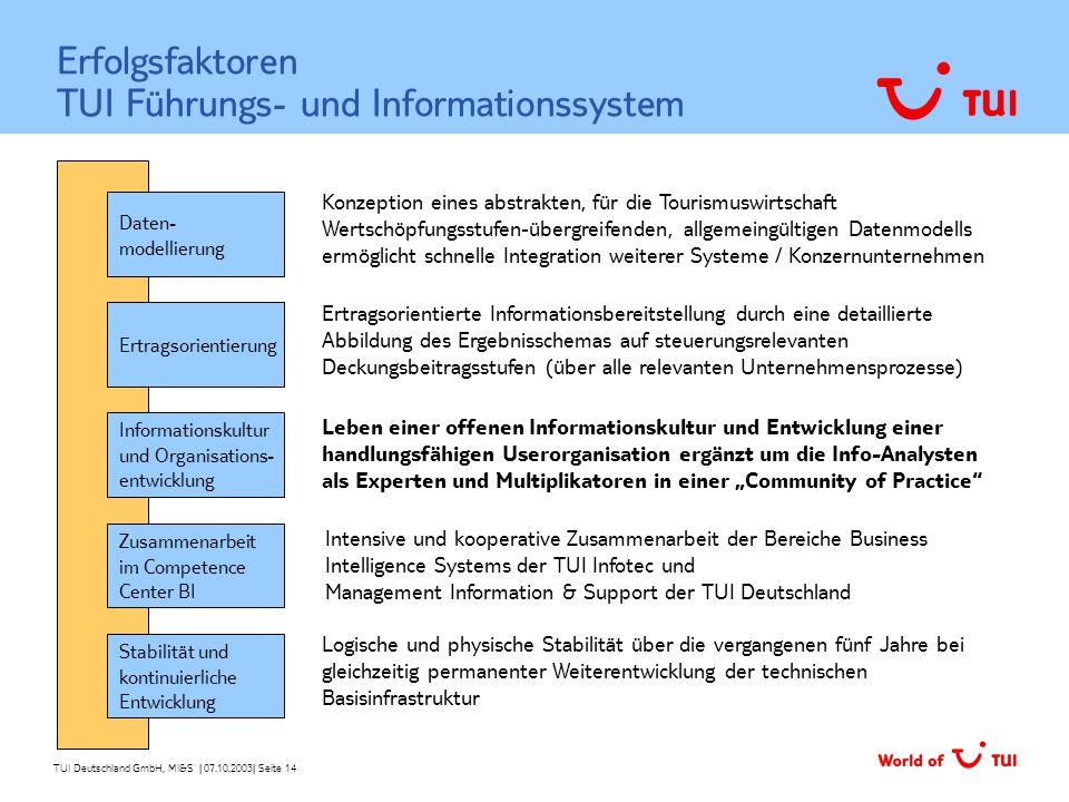 Erfolgsfaktoren TUI Führungs- und Informationssystem
