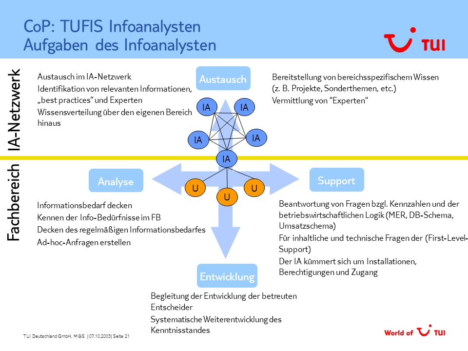 CoP: TUFIS Infoanalysten Aufgaben des Infoanalysten