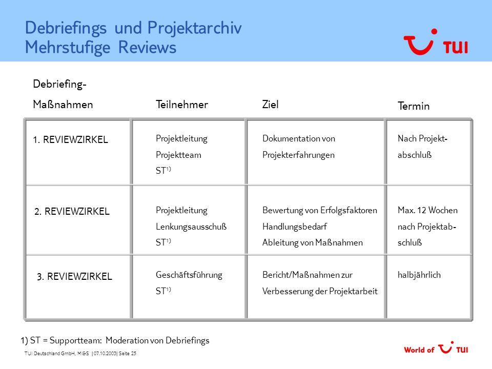 Debriefings und Projektarchiv Mehrstufige Reviews