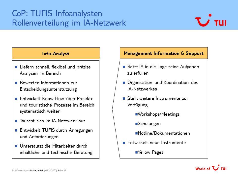 CoP: TUFIS Infoanalysten Rollenverteilung im IA-Netzwerk