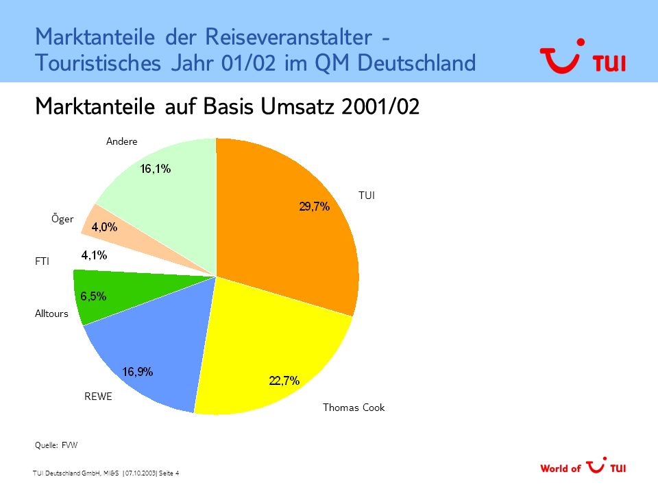 Marktanteile auf Basis Umsatz 2001/02