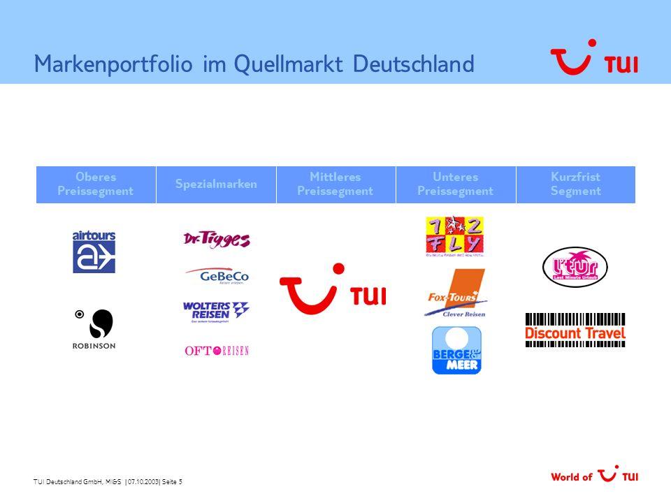 Markenportfolio im Quellmarkt Deutschland
