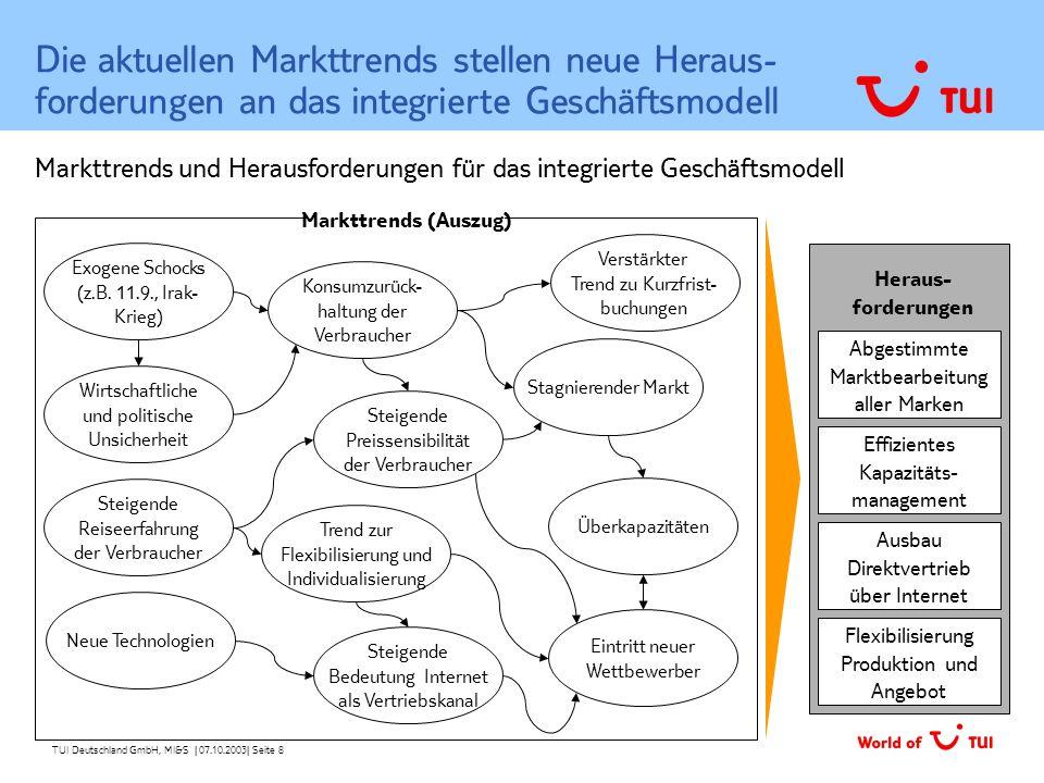 Die aktuellen Markttrends stellen neue Heraus-forderungen an das integrierte Geschäftsmodell