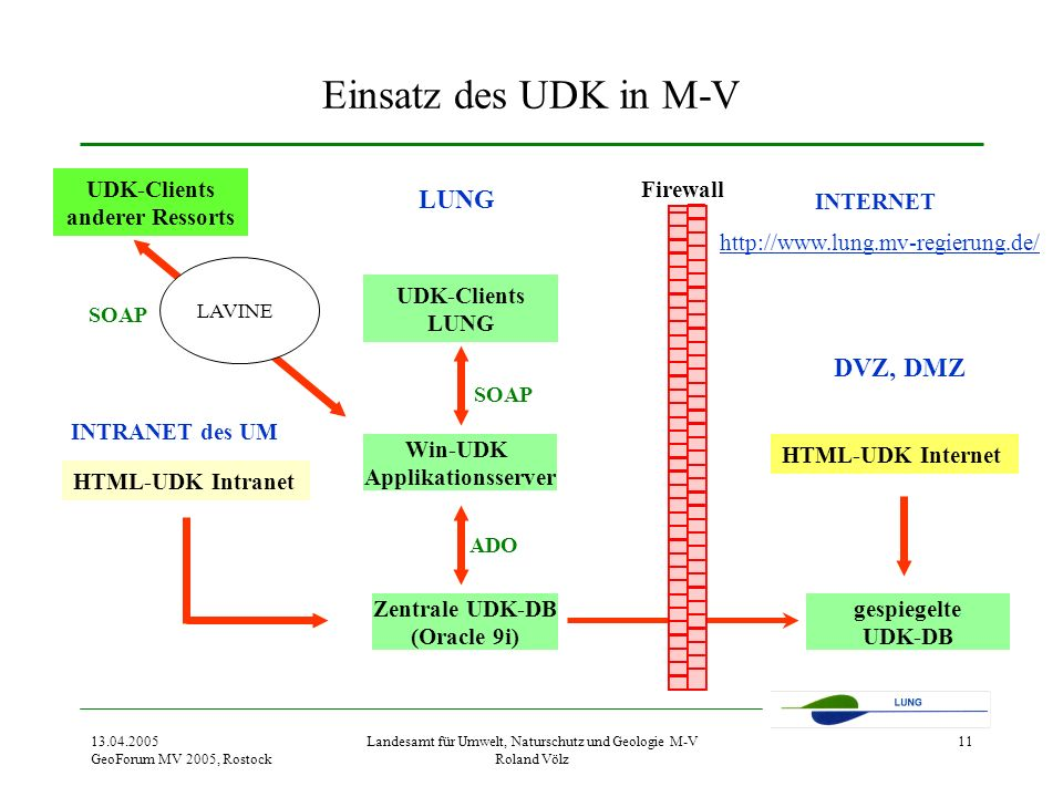 UDK-Clients anderer Ressorts Zentrale UDK-DB (Oracle 9i)