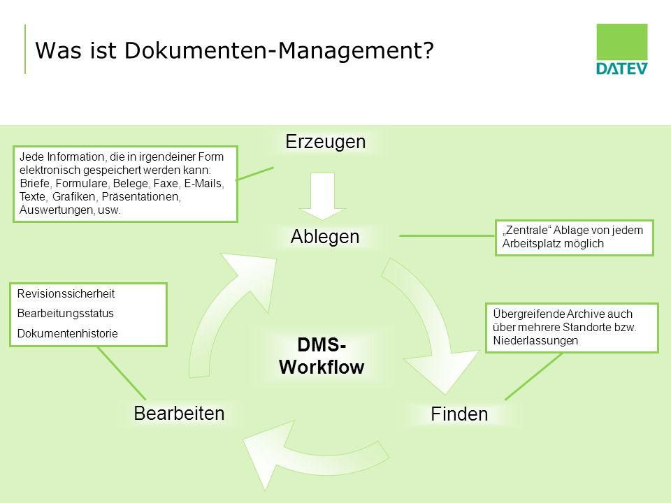 Was ist Dokumenten-Management