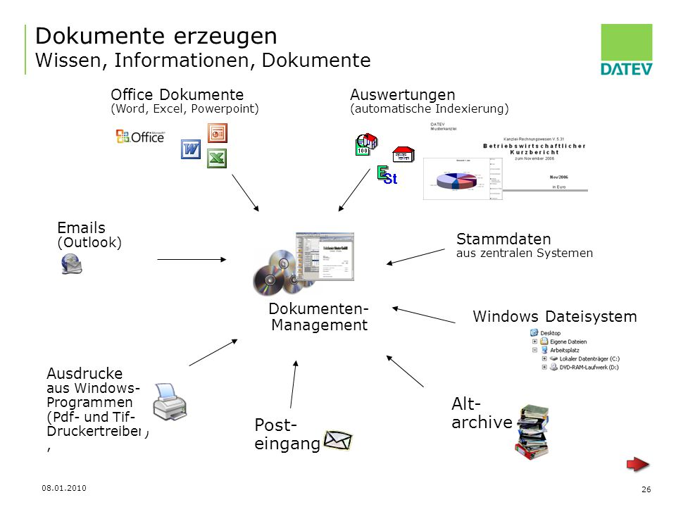 Dokumente erzeugen Wissen, Informationen, Dokumente