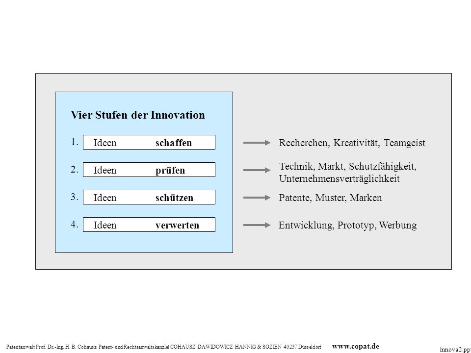 Vier Stufen der Innovation