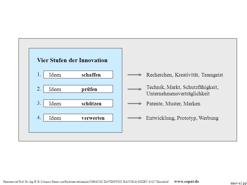 Vier Stufen der Innovation