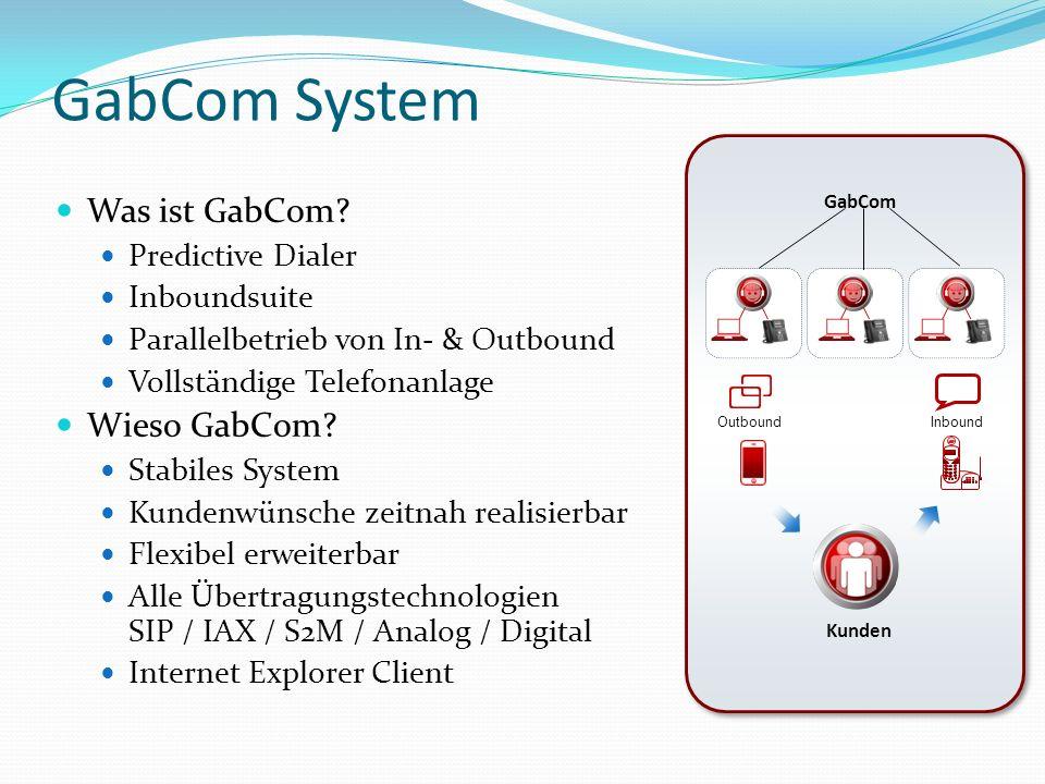 GabCom System Was ist GabCom Wieso GabCom Predictive Dialer