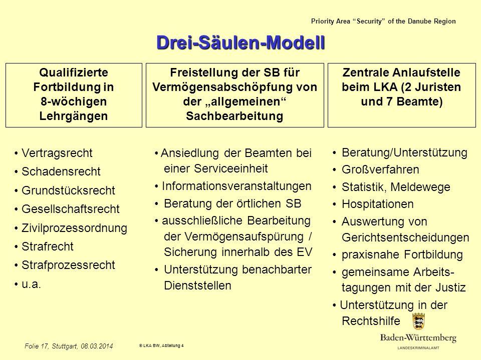 Drei-Säulen-Modell Qualifizierte Fortbildung in 8-wöchigen Lehrgängen