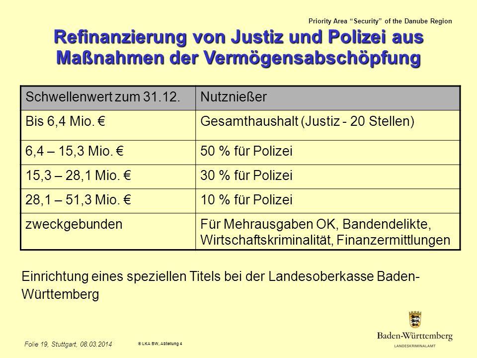 Refinanzierung von Justiz und Polizei aus Maßnahmen der Vermögensabschöpfung