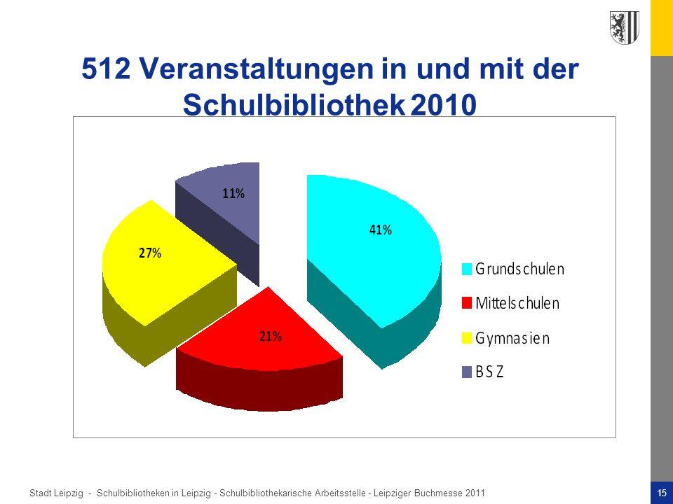 512 Veranstaltungen in und mit der Schulbibliothek 2010