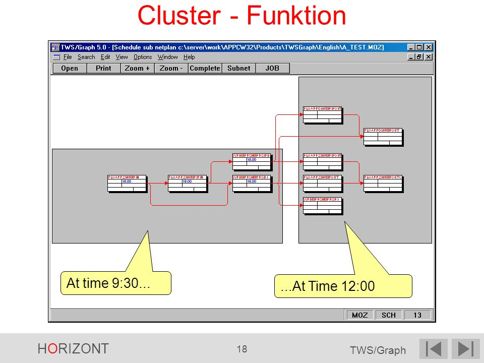 Cluster - Funktion At time 9:30... ...At Time 12:00 3 8 3 8 3 12 4 4