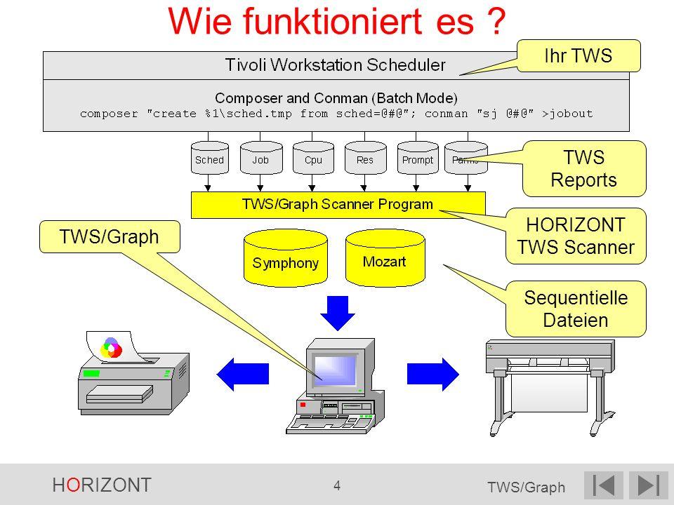 Wie funktioniert es Ihr TWS TWS Reports HORIZONT TWS Scanner