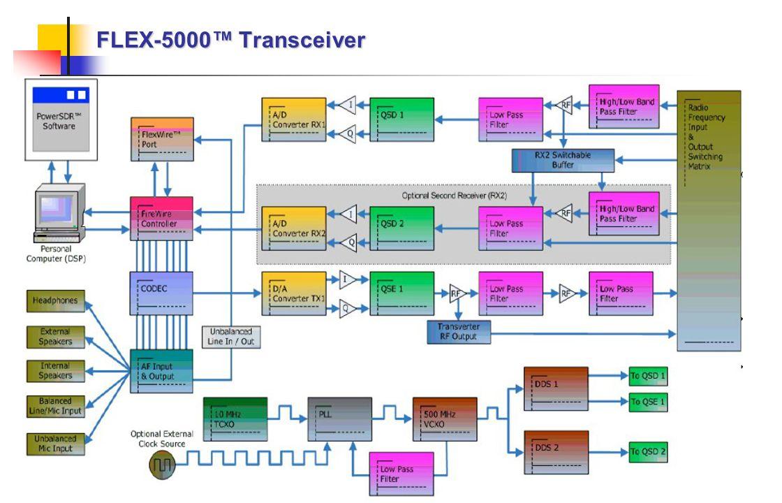 FLEX-5000™ Transceiver