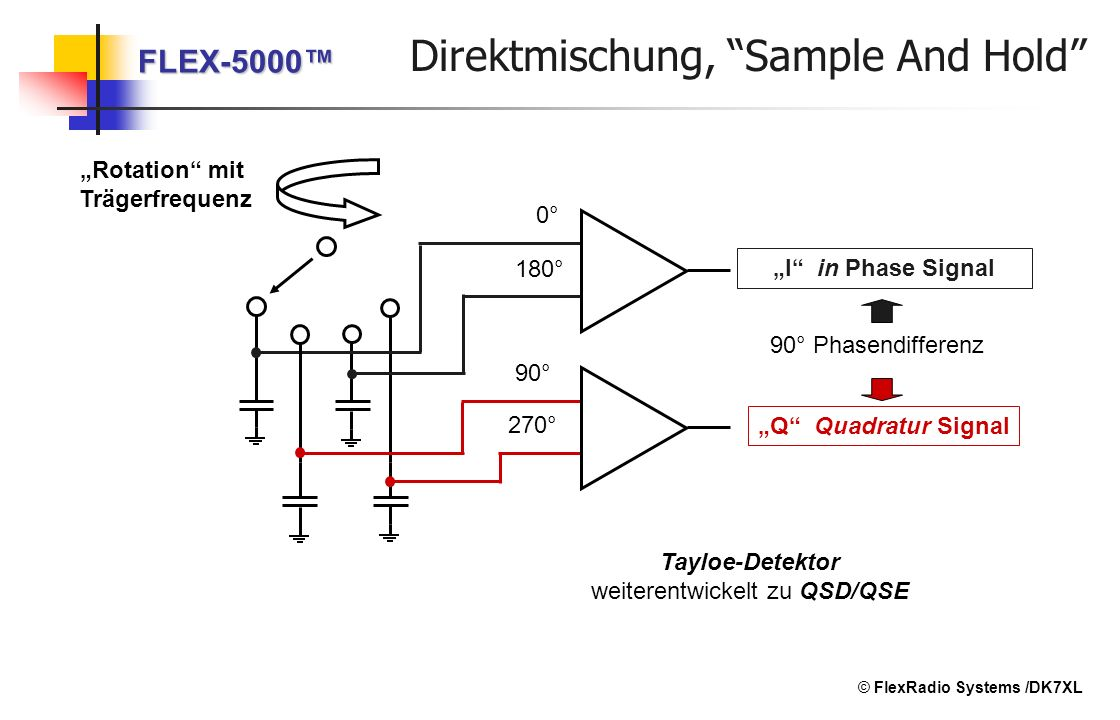 Direktmischung, Sample And Hold
