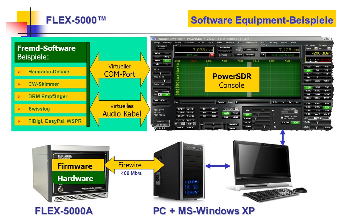 FLEX-5000™ Software Equipment-Beispiele
