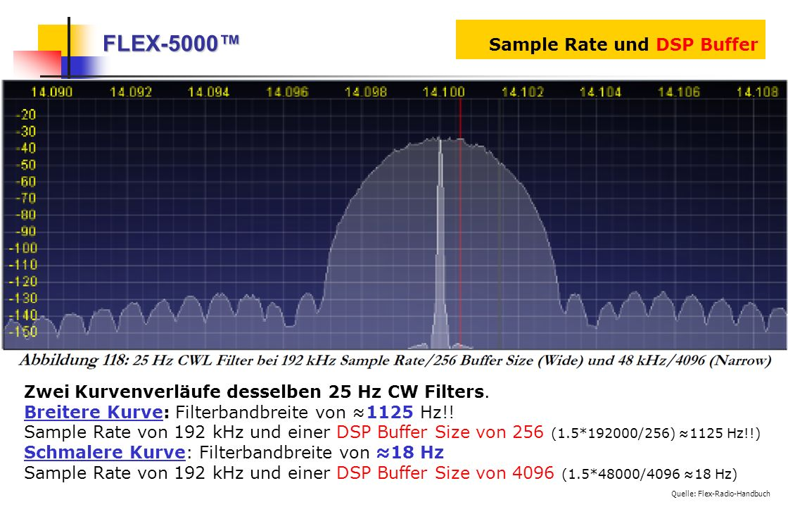 FLEX-5000™ Sample Rate und DSP Buffer
