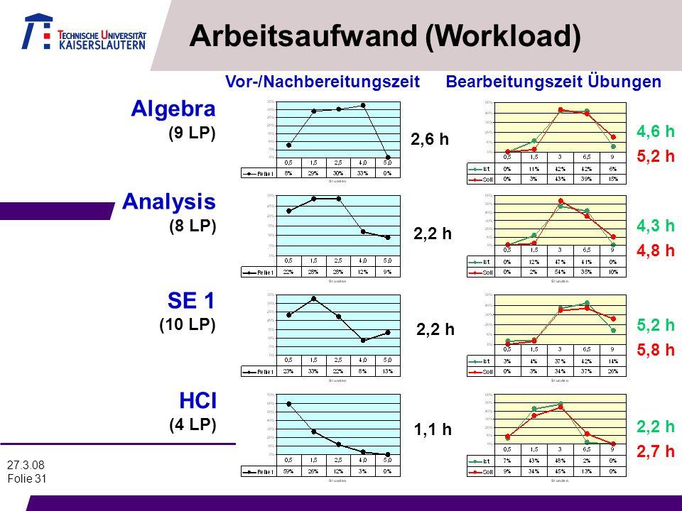 Arbeitsaufwand (Workload)