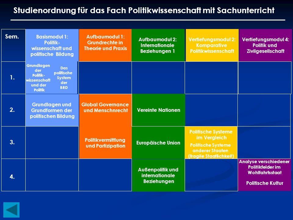 Studienordnung für das Fach Politikwissenschaft mit Sachunterricht