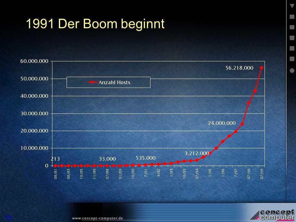 1991 Der Boom beginnt