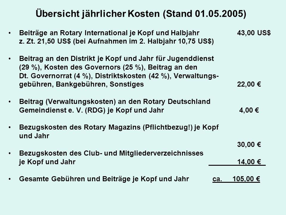 Übersicht jährlicher Kosten (Stand 01.05.2005)