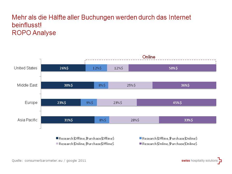 Mehr als die Hälfte aller Buchungen werden durch das Internet beinflusst! ROPO Analyse