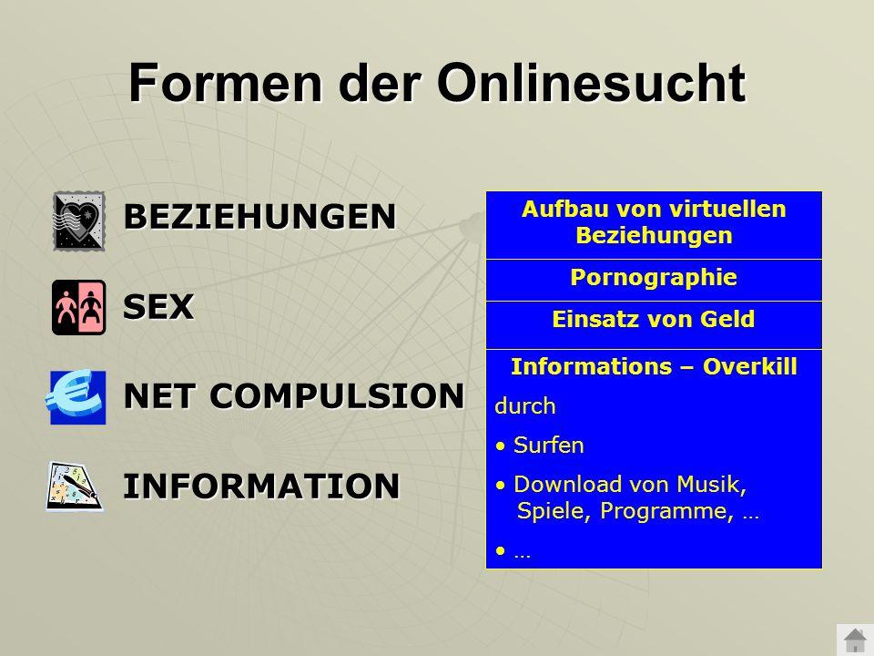 Formen der Onlinesucht