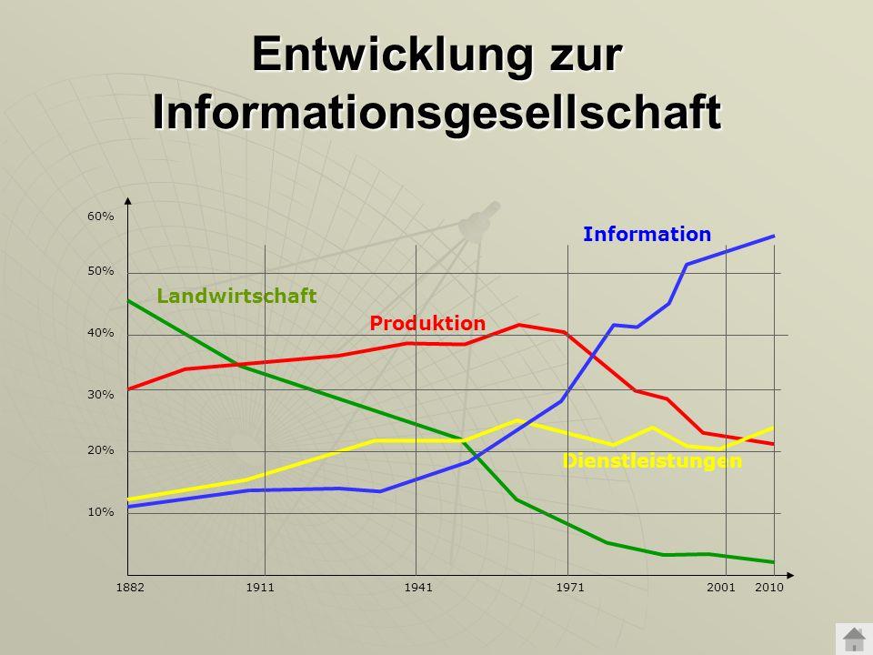 Entwicklung zur Informationsgesellschaft