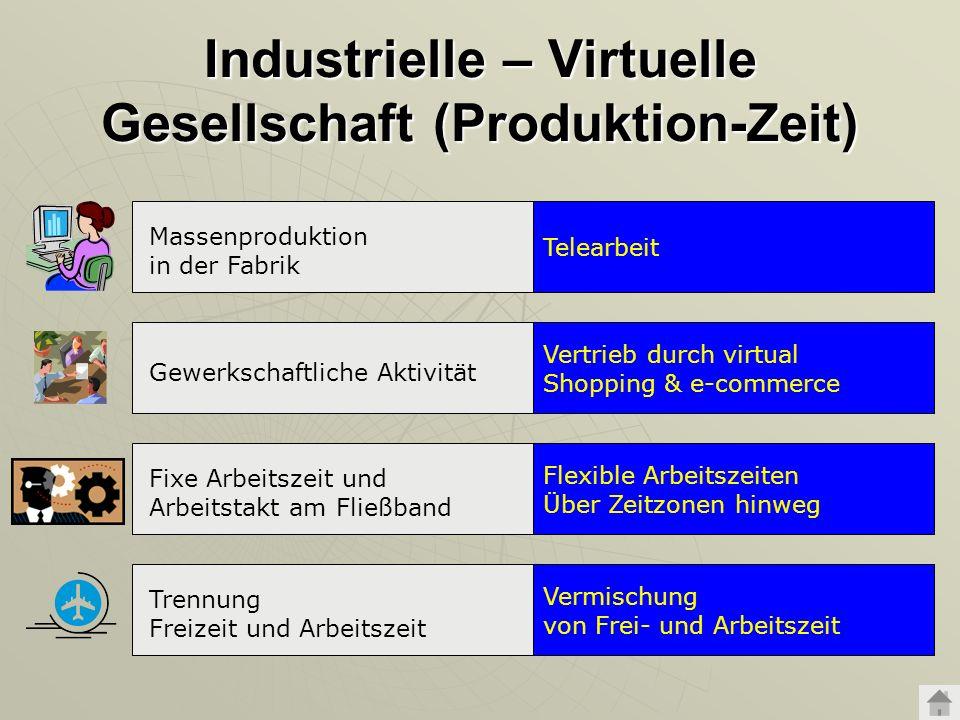 Industrielle – Virtuelle Gesellschaft (Produktion-Zeit)