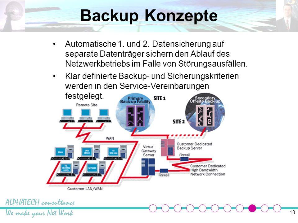Backup Konzepte
