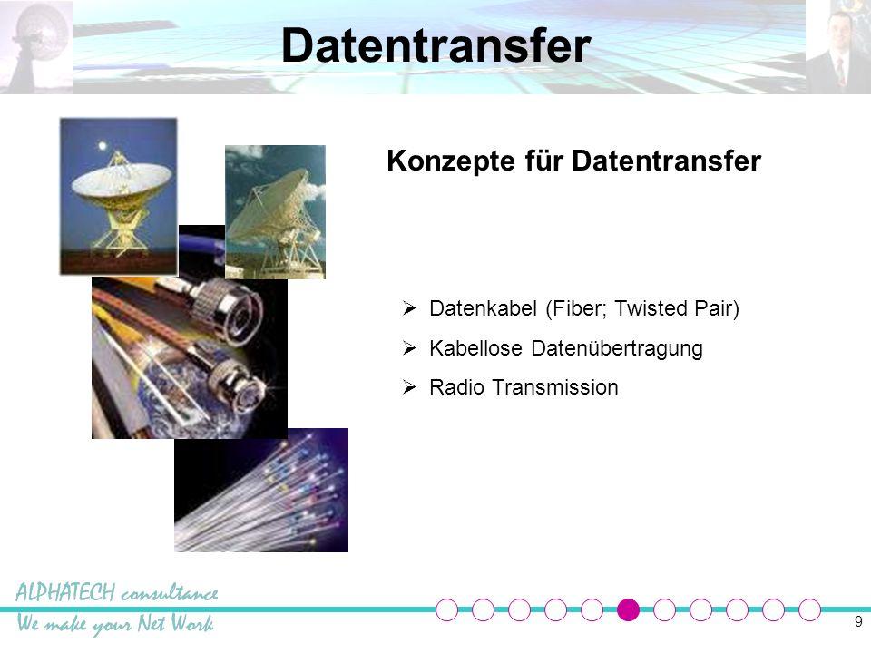 Datentransfer Konzepte für Datentransfer