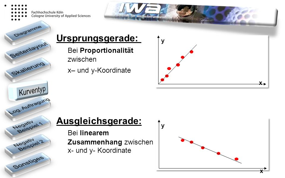 Ursprungsgerade: Bei Proportionalität zwischen x– und y-Koordinate