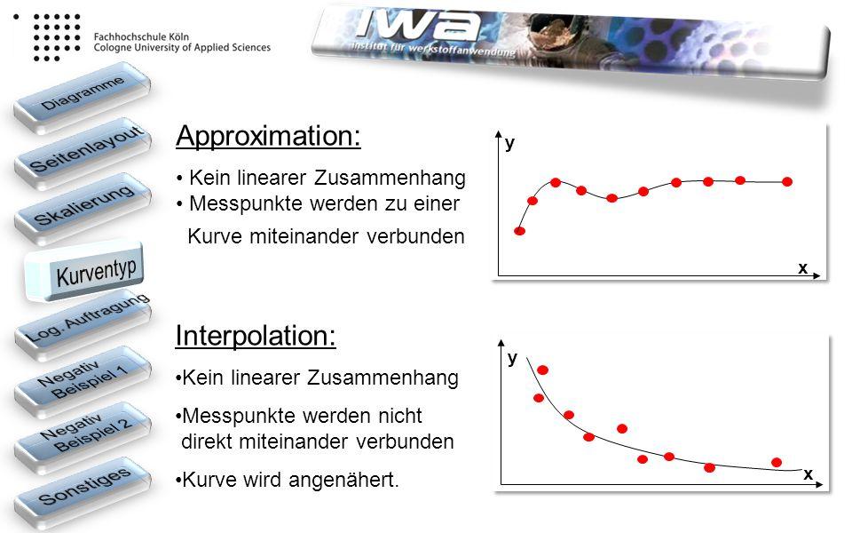 Approximation: Interpolation: Seitenlayout Skalierung Kurventyp