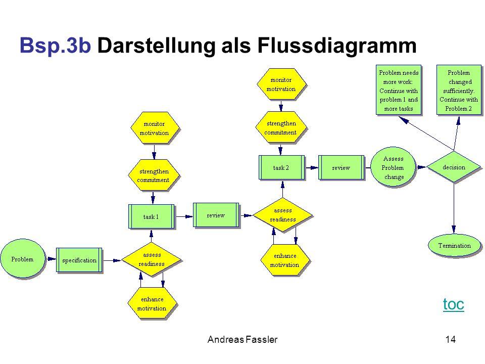 Bsp.3b Darstellung als Flussdiagramm