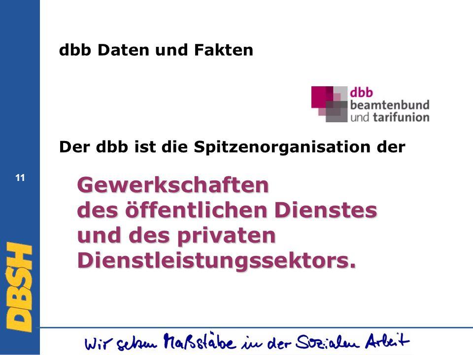 dbb Daten und FaktenDer dbb ist die Spitzenorganisation der Gewerkschaften des öffentlichen Dienstes und des privaten Dienstleistungssektors.