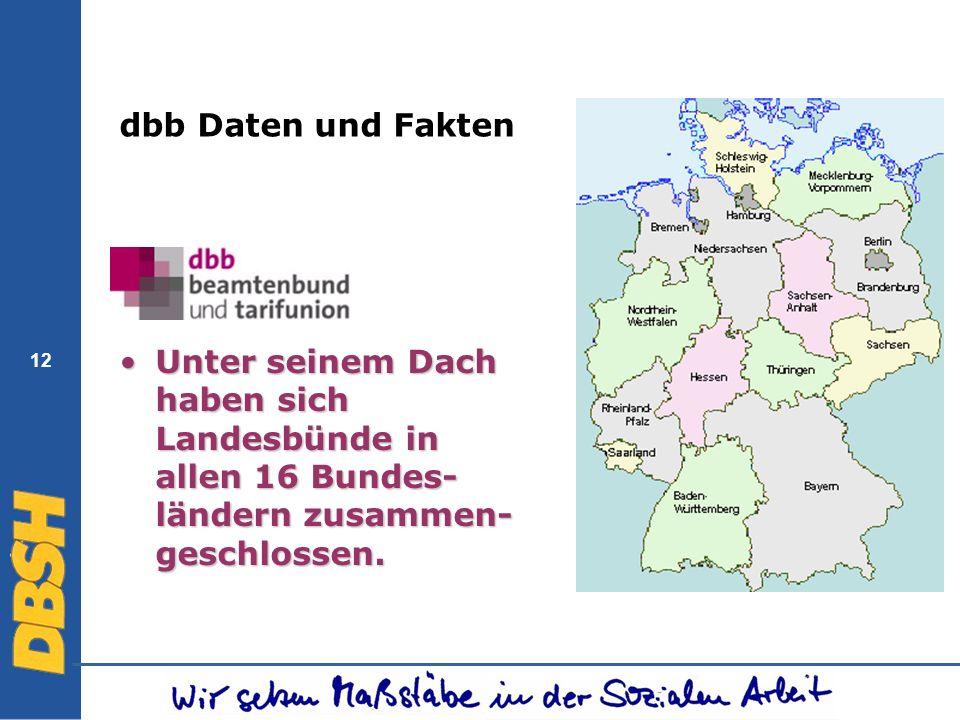 dbb Daten und FaktenUnter seinem Dach haben sich Landesbünde in allen 16 Bundes-ländern zusammen-geschlossen.