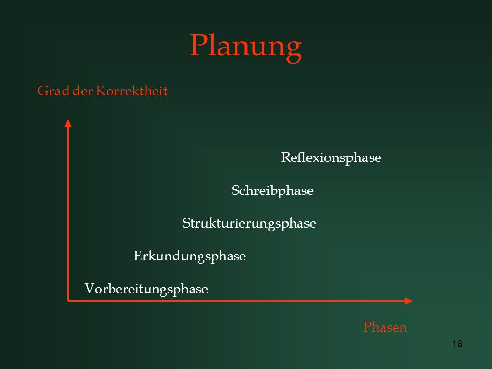 Planung Grad der Korrektheit