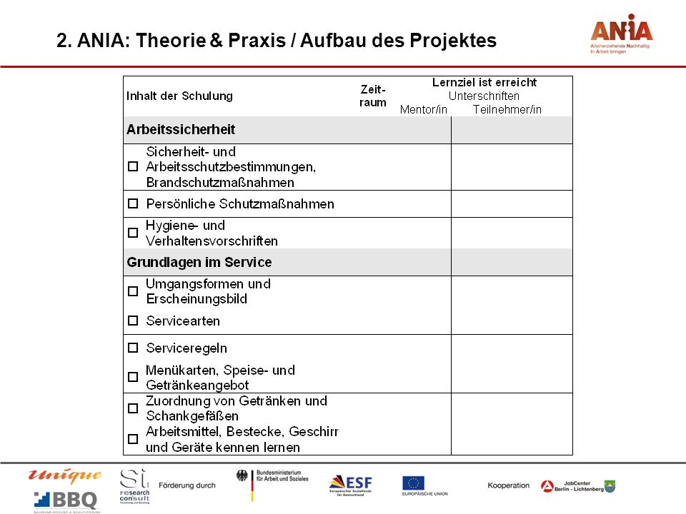 2. ANIA: Theorie & Praxis / Aufbau des Projektes