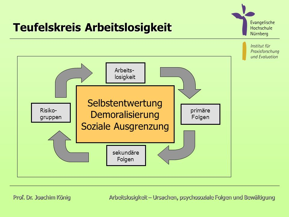 Teufelskreis Arbeitslosigkeit