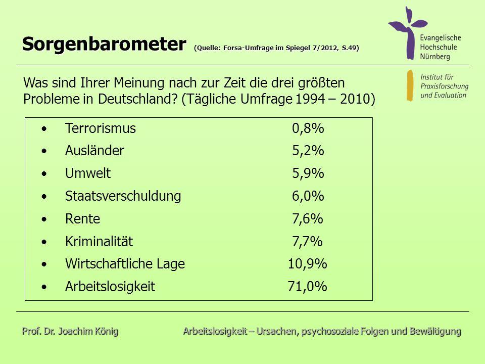 Sorgenbarometer (Quelle: Forsa-Umfrage im Spiegel 7/2012, S.49)