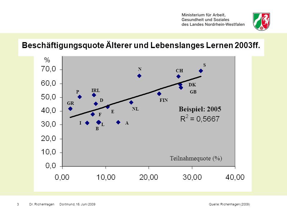 Beschäftigungsquote Älterer und Lebenslanges Lernen 2003ff.