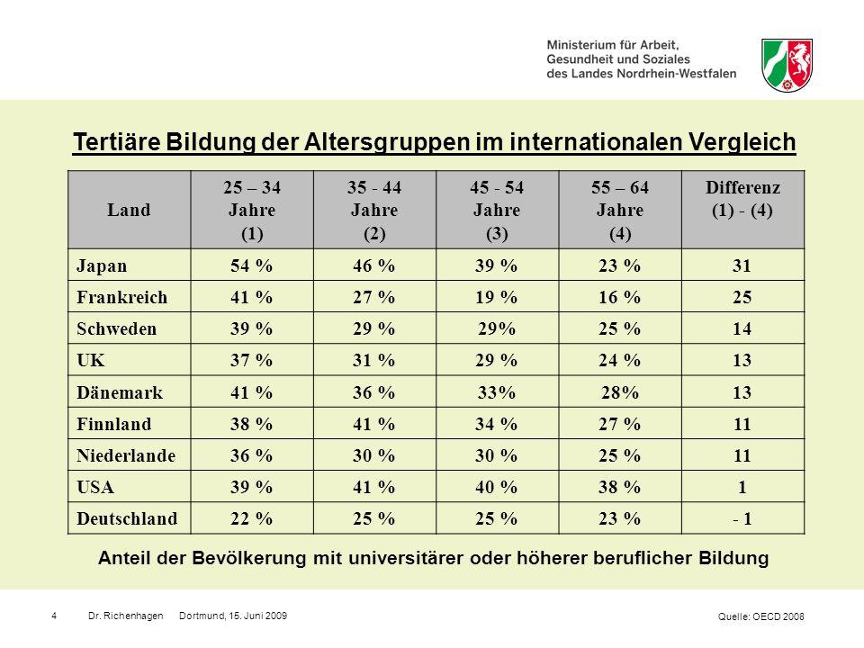 Tertiäre Bildung der Altersgruppen im internationalen Vergleich